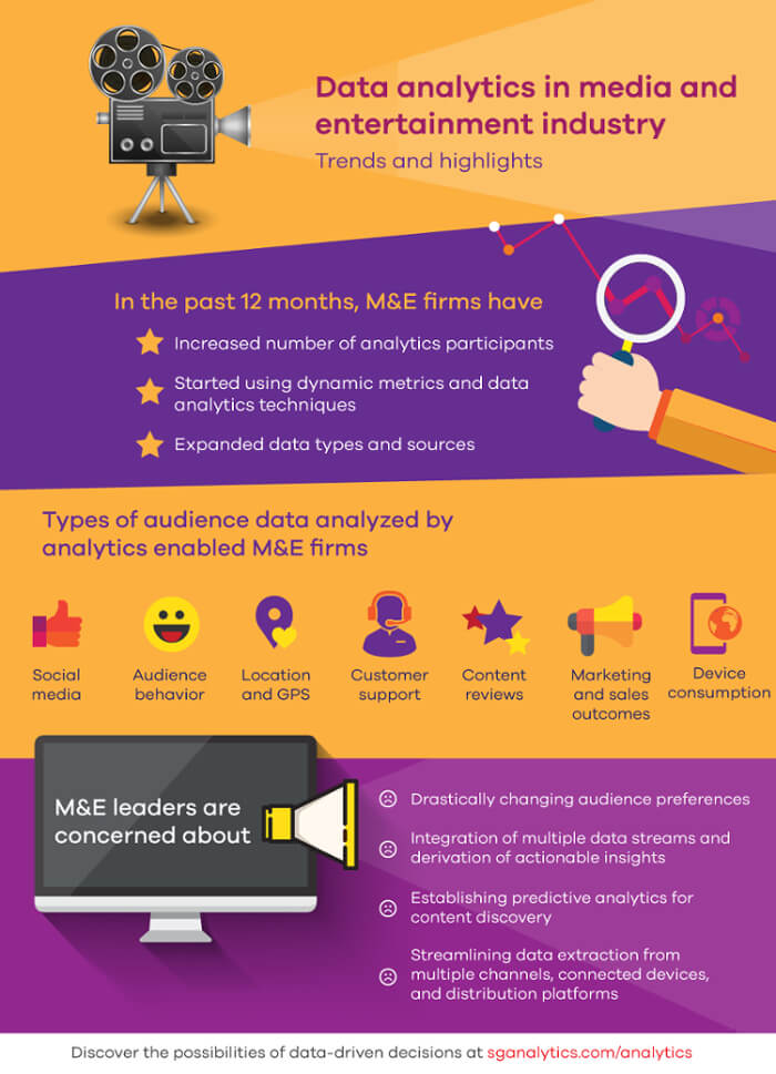 Data analytics in the media and entertainment industry - Trends and highlights-o