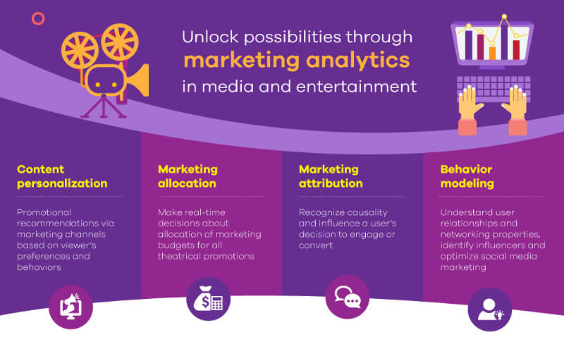 Unlocking possibilities through marketing analytics - Data analytics in the media and entertainment industry